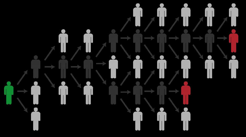chaîne de transmission du virus